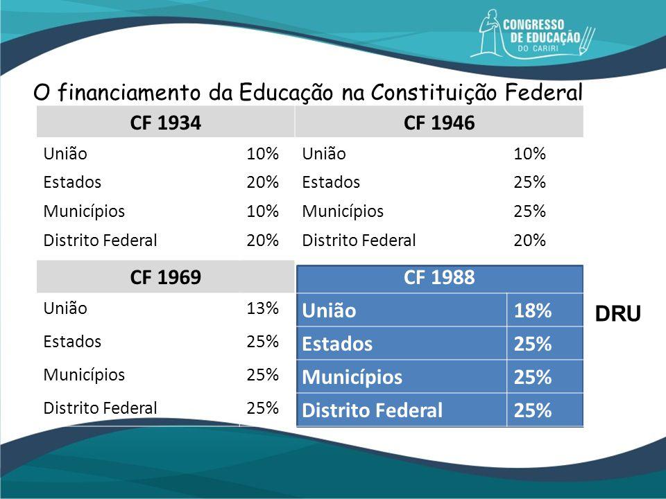 O financiamento da Educação na Constituição Federal CF 1934CF 1946 União10%União10% Estados20%Estados25% Municípios10%Municípios25% Distrito Federal20