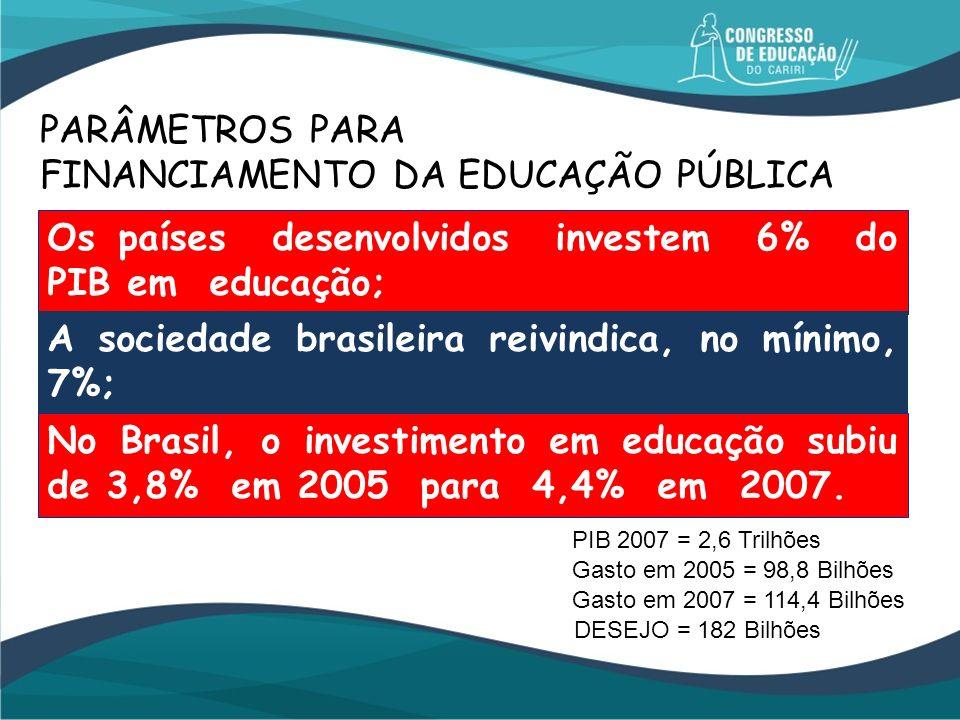 PARÂMETROS PARA FINANCIAMENTO DA EDUCAÇÃO PÚBLICA Os países desenvolvidos investem 6% do PIB em educação; A sociedade brasileira reivindica, no mínimo