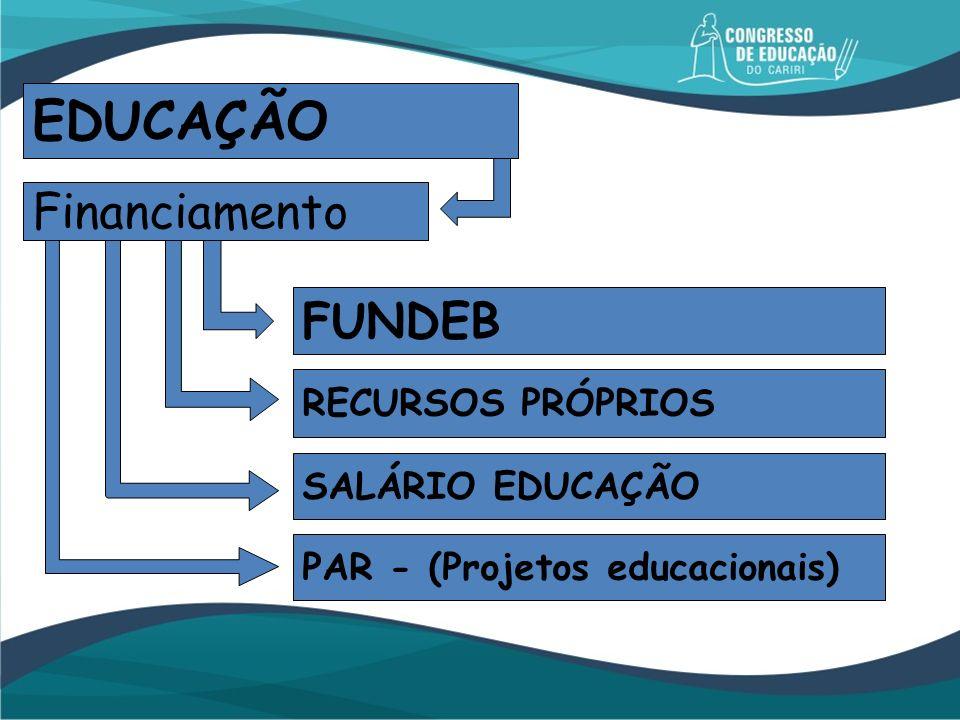 EDUCAÇÃO Financiamento SALÁRIO EDUCAÇÃO FUNDEB PAR - (Projetos educacionais) RECURSOS PRÓPRIOS
