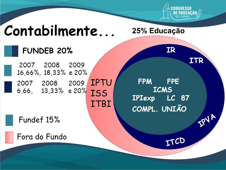 FPM FPE ICMS IPIexp LC 87 COMPL. UNIÃO ITR IPVA IR ITCD FUNDEB 20% 2007 2008 2009 6,66, 13,33% e 20% 2007 2008 2009 16,66%, 18,33% e 20% Fundef 15% Fo