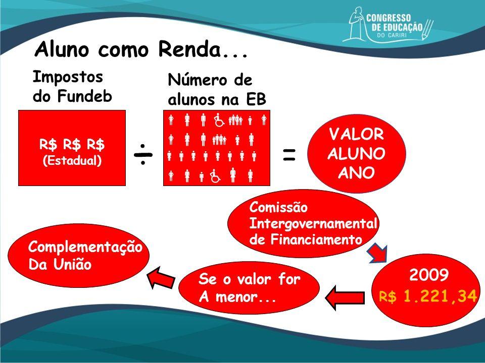 Aluno como Renda... ÷ Impostos do Fundeb Número de alunos na EB = Se o valor for A menor... Comissão Intergovernamental de Financiamento 2009 VALOR AL