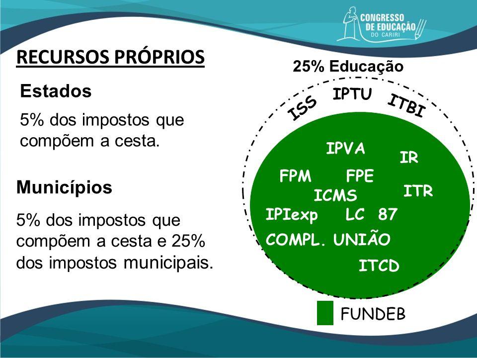 FPM FPE ICMS IPIexp LC 87 COMPL. UNIÃO ITR IPVA IR ITCD 25% Educação RECURSOS PRÓPRIOS Estados 5% dos impostos que compõem a cesta. Municípios 5% dos