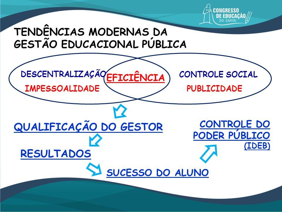 TENDÊNCIAS MODERNAS DA GESTÃO EDUCACIONAL PÚBLICA DESCENTRALIZAÇÃO CONTROLE SOCIAL PUBLICIDADEIMPESSOALIDADE EFICIÊNCIA RESULTADOS SUCESSO DO ALUNO QU