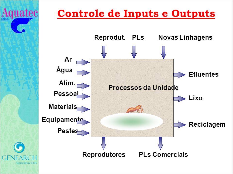 Controle de Inputs e Outputs Processos da Unidade Efluentes Lixo Reciclagem Novas Linhagens PLsReprodut. ReprodutoresPLs Comerciais Água Alim. Pessoal