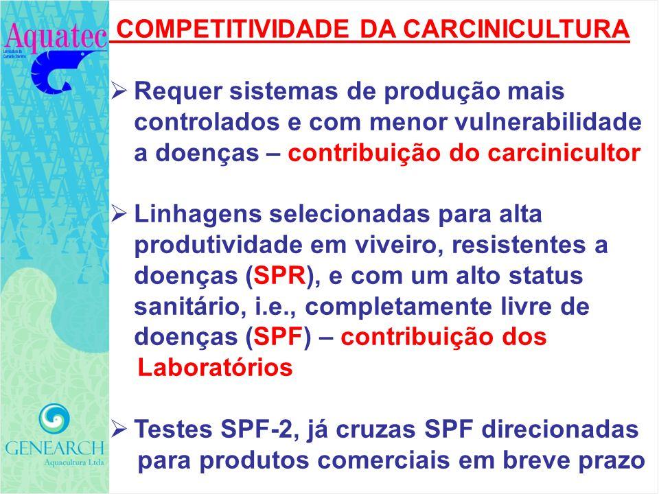 COMPETITIVIDADE DA CARCINICULTURA Requer sistemas de produção mais controlados e com menor vulnerabilidade a doenças – contribuição do carcinicultor L