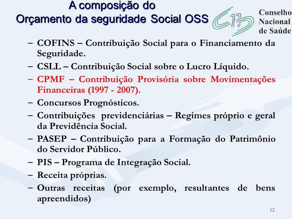 12 – COFINS – Contribuição Social para o Financiamento da Seguridade. – CSLL – Contribuição Social sobre o Lucro Líquido. – CPMF – Contribuição Provis