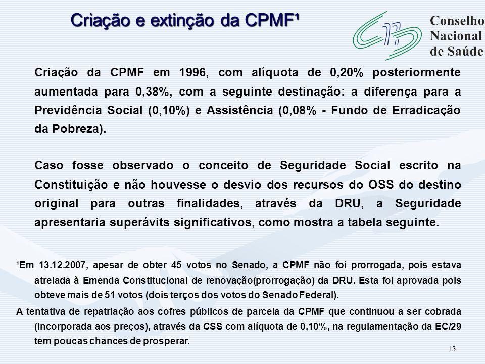13 Criação da CPMF em 1996, com alíquota de 0,20% posteriormente aumentada para 0,38%, com a seguinte destinação: a diferença para a Previdência Socia