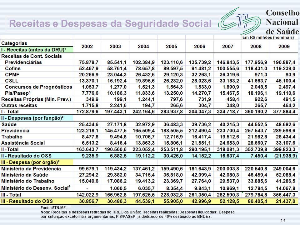 14 Receitas e Despesas da Seguridade Social Fonte:STN/MF Nota: Receitas e despesas retiradas do RREO da União; Receitas realizadas; Despesas liquidada