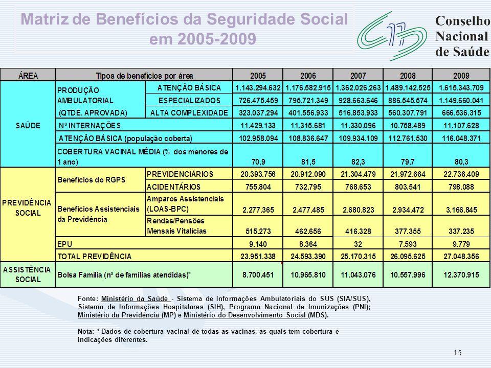 15 Fonte: Ministério da Saúde - Sistema de Informações Ambulatoriais do SUS (SIA/SUS), Sistema de Informações Hospitalares (SIH), Programa Nacional de