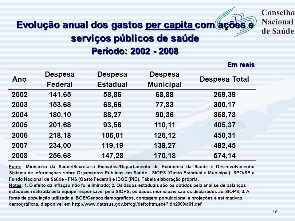 16 Evolução anual dos gastos per capita com ações e serviços públicos de saúde Período: 2002 - 2008 Em reais Ano Despesa Federal Despesa Estadual Desp
