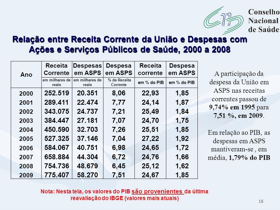 18 A participação da despesa da União em ASPS nas receitas correntes passou de 9,74% em 1995 para 7,51 %, em 2009. Em relação ao PIB, as despesas em A