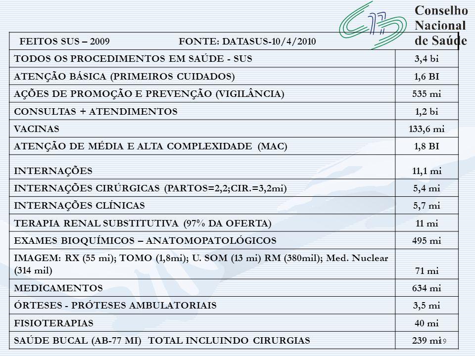 19 FEITOS SUS – 2009 FONTE: DATASUS-10/4/2010 TODOS OS PROCEDIMENTOS EM SAÚDE - SUS3,4 bi ATENÇÃO BÁSICA (PRIMEIROS CUIDADOS)1,6 BI AÇÕES DE PROMOÇÃO