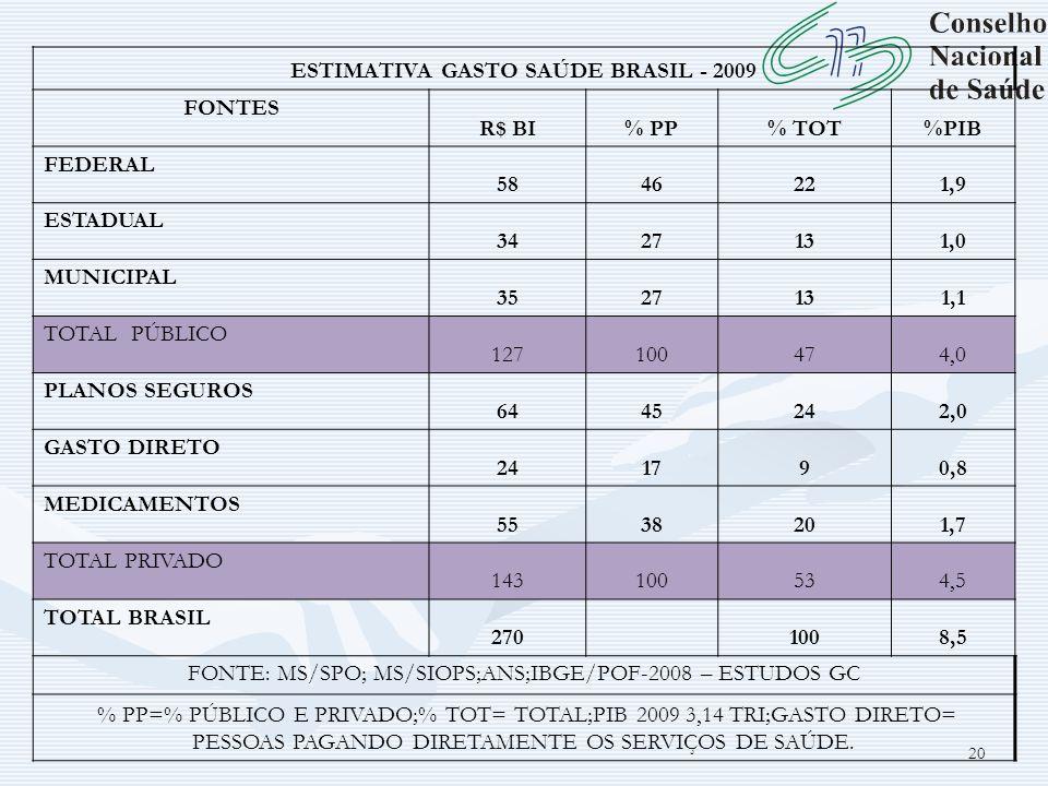 20 ESTIMATIVA GASTO SAÚDE BRASIL - 2009 FONTES R$ BI% PP% TOT%PIB FEDERAL 5846221,9 ESTADUAL 3427131,0 MUNICIPAL 3527131,1 TOTAL PÚBLICO 127100474,0 P