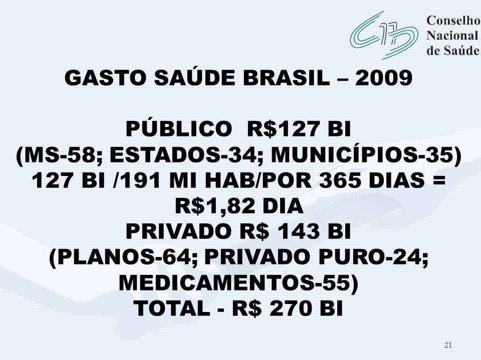21 GASTO SAÚDE BRASIL – 2009 PÚBLICO R$127 BI (MS-58; ESTADOS-34; MUNICÍPIOS-35) 127 BI /191 MI HAB/POR 365 DIAS = R$1,82 DIA PRIVADO R$ 143 BI (PLANO