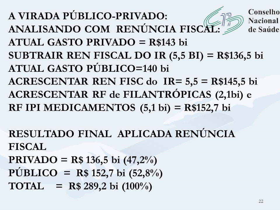 22 A VIRADA PÚBLICO-PRIVADO: ANALISANDO COM RENÚNCIA FISCAL: ATUAL GASTO PRIVADO = R$143 bi SUBTRAIR REN FISCAL DO IR (5,5 BI) = R$136,5 bi ATUAL GAST