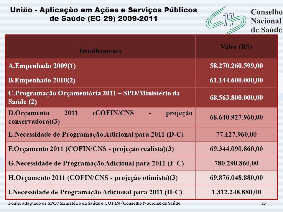 23 União - Aplicação em Ações e Serviços Públicos de Saúde (EC 29) 2009-2011 Detalhamento Valor (R$) A.Empenhado 2009(1)58.270.260.599,00 B.Empenhado