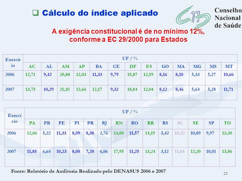 25 Cálculo do índice aplicado A exigência constitucional é de no mínimo 12%, conforme a EC 29/2000 para Estados Exercíc io UF / % ACALAMAPBACEDFESGOMA