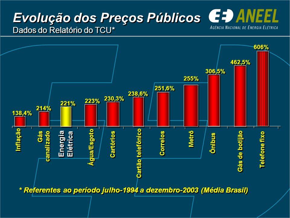 Carga Tributária Percentual dos impostos nas tarifas e preços públicos Carga Tributária Percentual dos impostos nas tarifas e preços públicos Brasil E