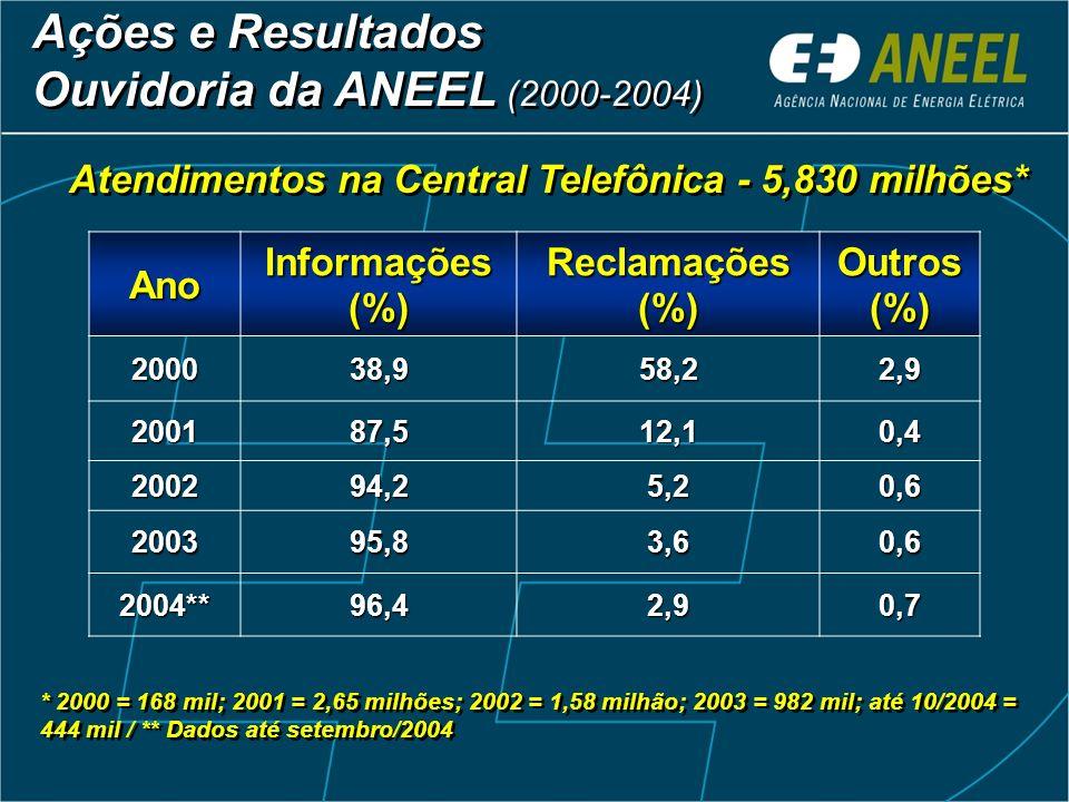 Fiscalização de 100% das distribuidoras (64) Serviços de técnicos e econômico-financeiro (GTDC) Fiscalização de 100% das distribuidoras (64) Serviços