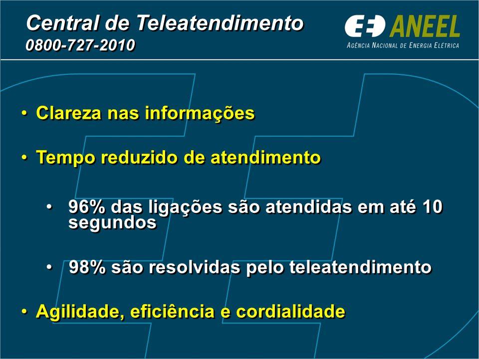 Atendimentos na Central Telefônica - 5,830 milhões* Ano Informações (%) Reclamações (%) Outros (%) 200038,958,22,9 200187,512,10,4 200294,25,20,6 2003