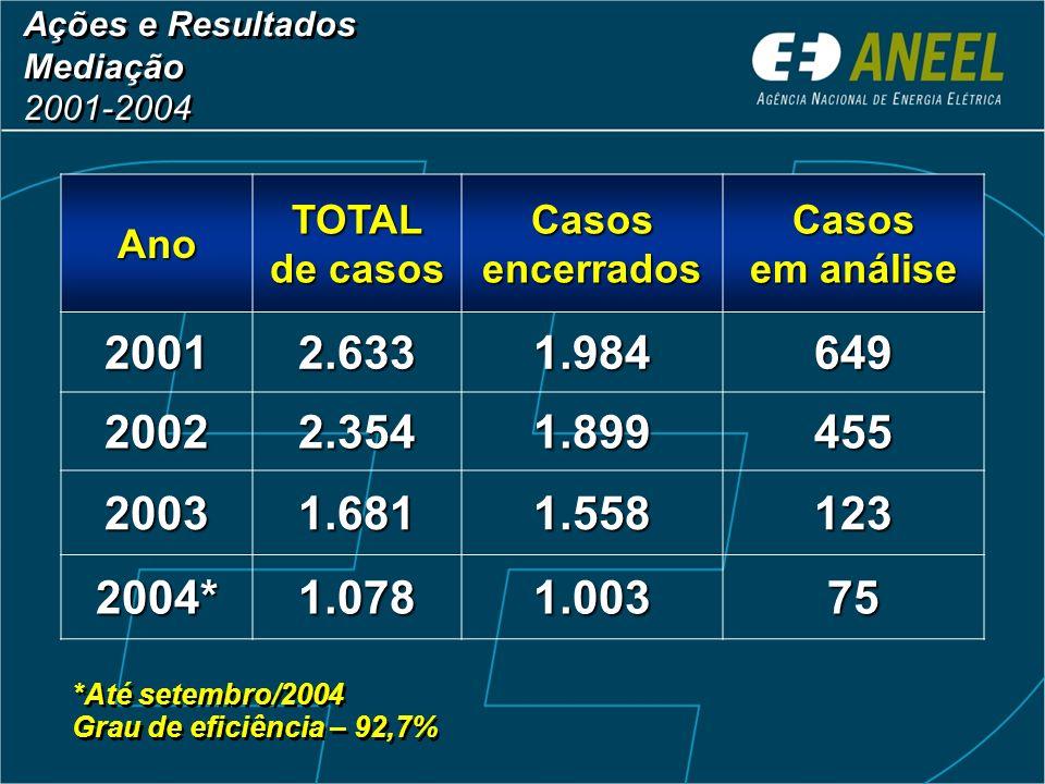 Central de Teleatendimento 0800-727-2010 Clareza nas informações Tempo reduzido de atendimento 96% das ligações são atendidas em até 10 segundos 98% s