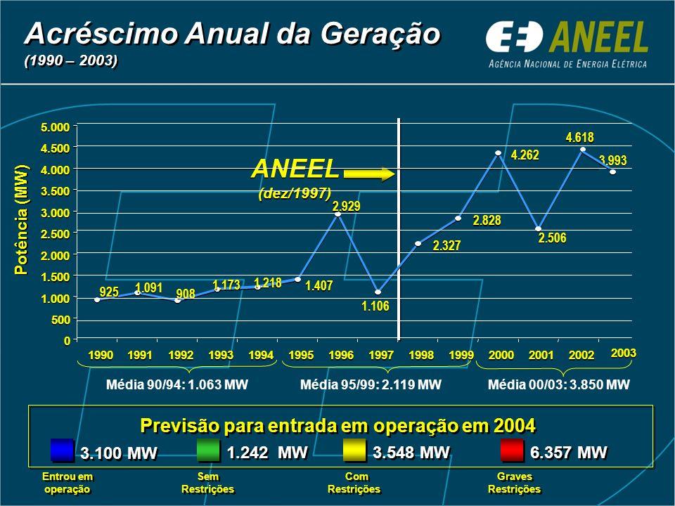 Expansão da oferta Geração 26.185MW em operação a partir da criação da ANEEL – média anual de 3.740 MW (no mesmo período, o Brasil requereu 3.000 a 3.