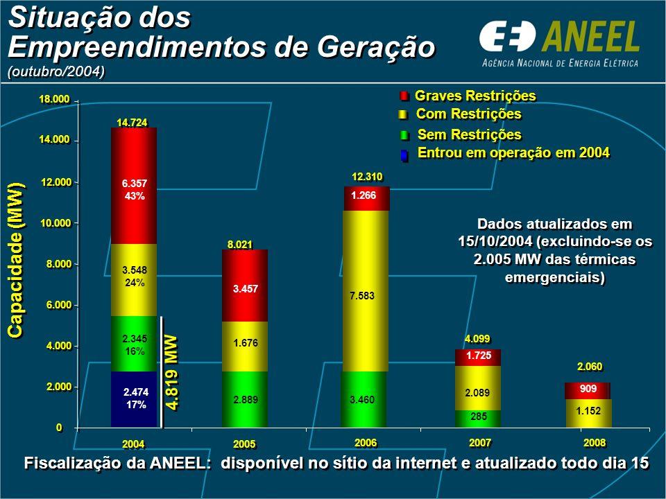 Acréscimo Anual da Geração (1990 – 2003) Acréscimo Anual da Geração (1990 – 2003) Previsão para entrada em operação em 2004 1.242 MW 3.548 MW 6.357 MW
