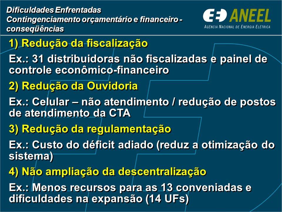 Ano % % 1998 0 % 1999 0 % 2000 0 % 2001 0,38 % 2002 24 % 2003 50,57 % 2004 56,56 % Dificuldades Enfrentadas Contingenciamento orçamentário e financeir