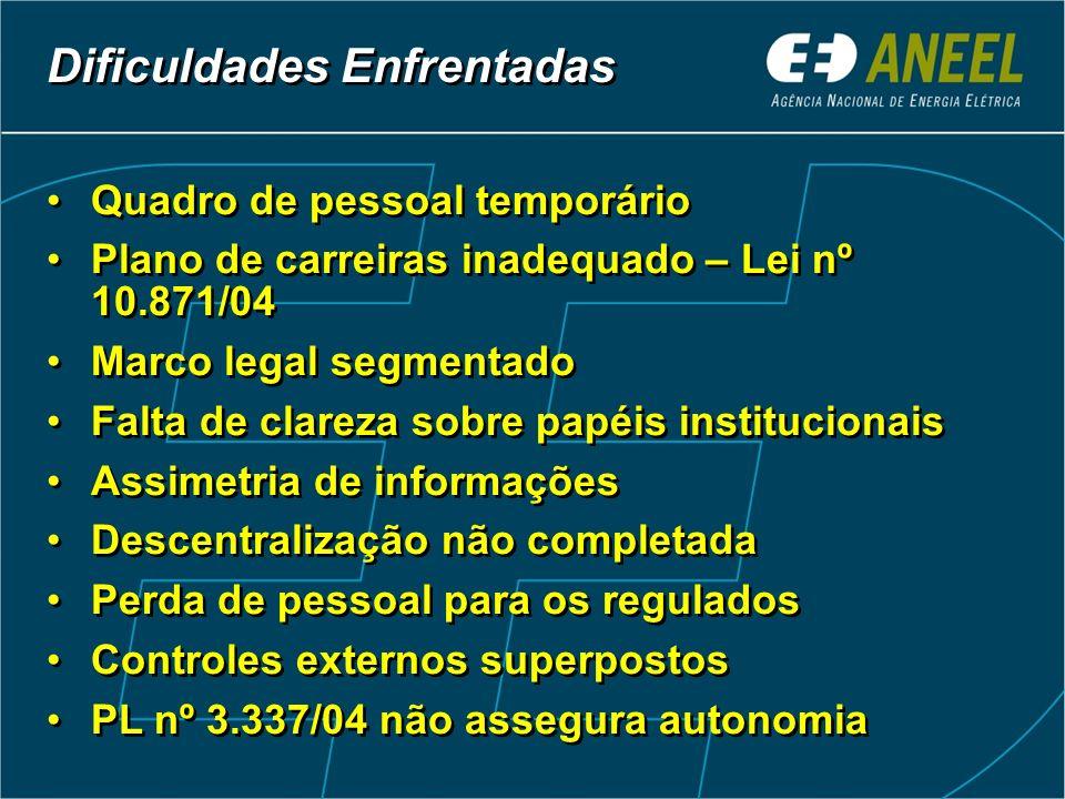 199319961988 Constituição Federal (Artigos 175 e 176) Lei 8.631 Fixação dos níveis das tarifas de energia elétrica e extinção do Regime de remuneração