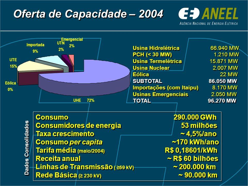 Consumo 290.000 GWh Consumidores de energia 53 milhões Taxa crescimento ~ 4,5%/ano Consumo per capita ~170 kWh/ano Tarifa média (maio/2004) R$ 0,18601/kWh Receita anual ~ R$ 60 bilhões Linhas de Transmissão ( 69 kV) ~ 200.000 km Rede Básica ( 230 kV) ~ 90.000 km Consumo 290.000 GWh Consumidores de energia 53 milhões Taxa crescimento ~ 4,5%/ano Consumo per capita ~170 kWh/ano Tarifa média (maio/2004) R$ 0,18601/kWh Receita anual ~ R$ 60 bilhões Linhas de Transmissão ( 69 kV) ~ 200.000 km Rede Básica ( 230 kV) ~ 90.000 km Oferta de Capacidade – 2004 Usina Hidrelétrica 66.940 MW PCH (< 30 MW) 1.210 MW Usina Termelétrica 15.871 MW Usina Nuclear 2.007 MW Eólica 22 MW SUBTOTAL 86.050 MW Importações (com Itaipu) 8.170 MW Usinas Emergenciais 2.050 MW TOTAL 96.270 MW Usina Hidrelétrica 66.940 MW PCH (< 30 MW) 1.210 MW Usina Termelétrica 15.871 MW Usina Nuclear 2.007 MW Eólica 22 MW SUBTOTAL 86.050 MW Importações (com Itaipu) 8.170 MW Usinas Emergenciais 2.050 MW TOTAL 96.270 MW Dados Consolidados UHE72% Eólica 0% UTE 15% Importada 9% UTN 2% Emergencial 2%