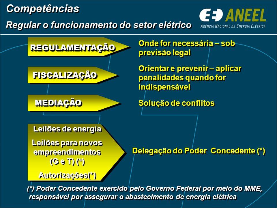 Consumo 290.000 GWh Consumidores de energia 53 milhões Taxa crescimento ~ 4,5%/ano Consumo per capita ~170 kWh/ano Tarifa média (maio/2004) R$ 0,18601