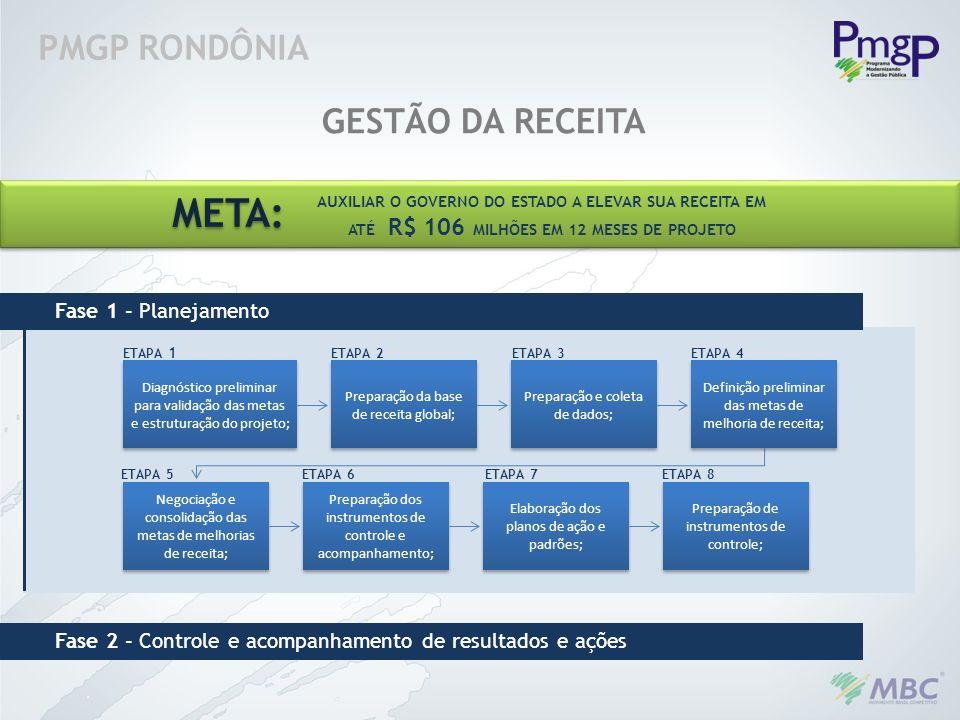 PMGP RONDÔNIA GESTÃO DA RECEITA Diagnóstico preliminar para validação das metas e estruturação do projeto; Preparação da base de receita global; Prepa