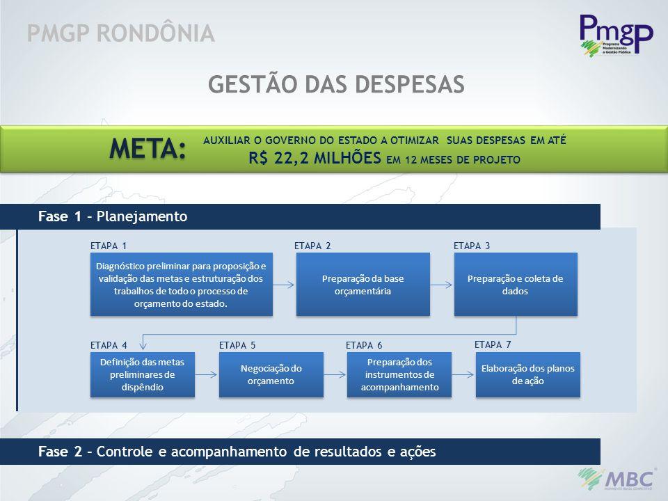 PMGP RONDÔNIA GESTÃO DAS DESPESAS Diagnóstico preliminar para proposição e validação das metas e estruturação dos trabalhos de todo o processo de orça