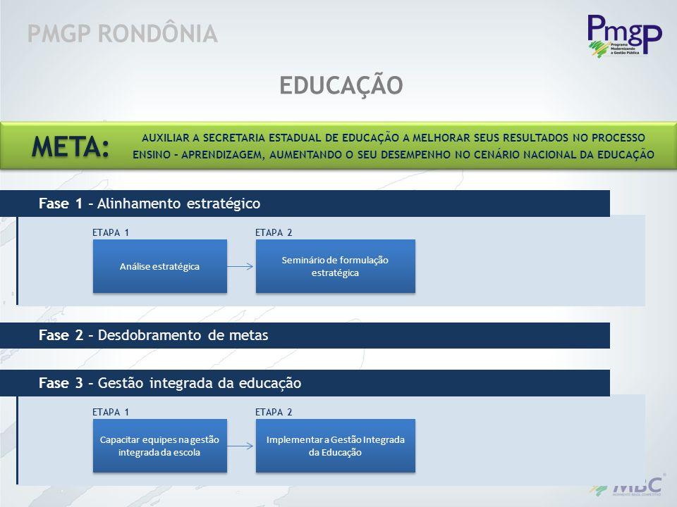 PMGP RONDÔNIA EDUCAÇÃO Análise estratégica Seminário de formulação estratégica ETAPA 1 Fase 1 - Alinhamento estratégico ETAPA 2 Fase 2 - Desdobramento