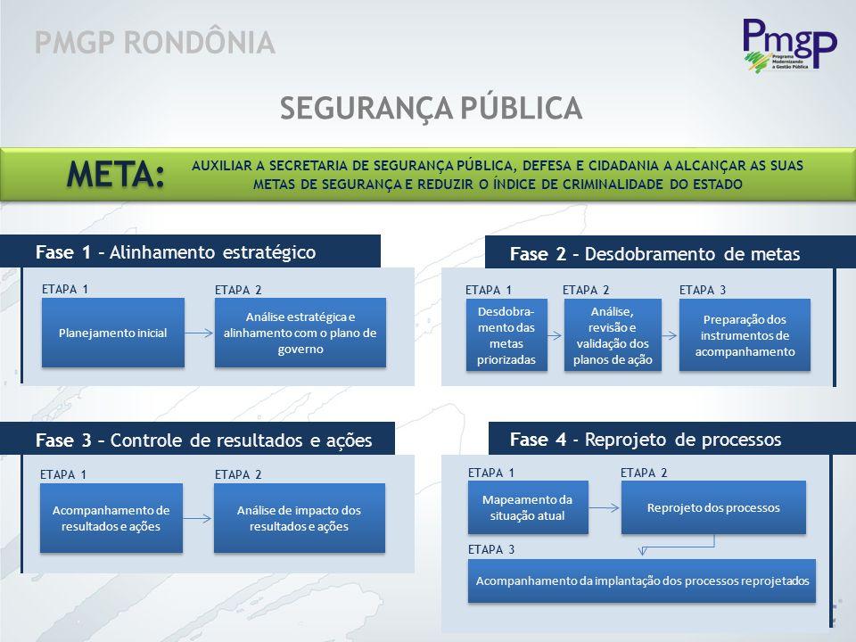 PMGP RONDÔNIA SEGURANÇA PÚBLICA Planejamento inicial Análise estratégica e alinhamento com o plano de governo ETAPA 1 Fase 1 - Alinhamento estratégico