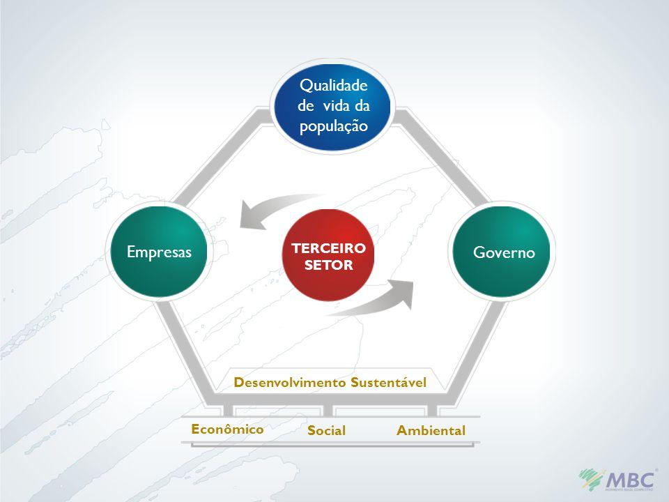 TERCEIRO SETOR Empresas Governo Qualidade de vida da população Desenvolvimento Sustentável Econômico SocialAmbiental