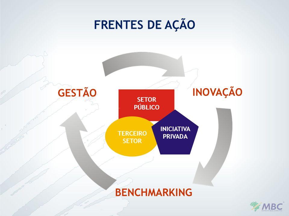 INOVAÇÃO BENCHMARKING GESTÃO SETOR PÚBLICO TERCEIRO SETOR INICIATIVA PRIVADA FRENTES DE AÇÃO