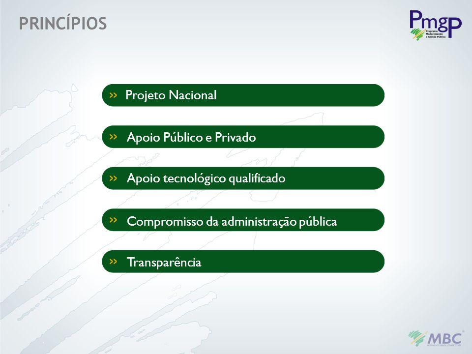 Projeto Nacional Apoio Público e Privado Apoio tecnológico qualificado Compromisso da administração pública Transparência PRINCÍPIOS