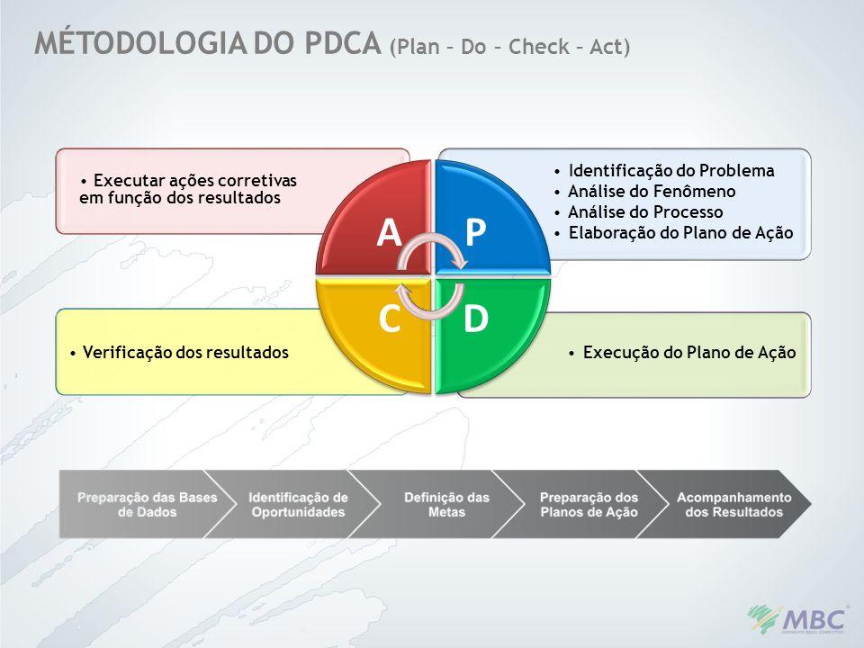 MÉTODOLOGIA DO PDCA (Plan – Do – Check – Act) Execução do Plano de Ação Verificação dos resultados Identificação do Problema Análise do Fenômeno Análi