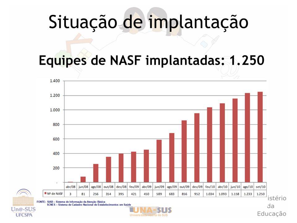 Situação de implantação Equipes de NASF implantadas: 1.250