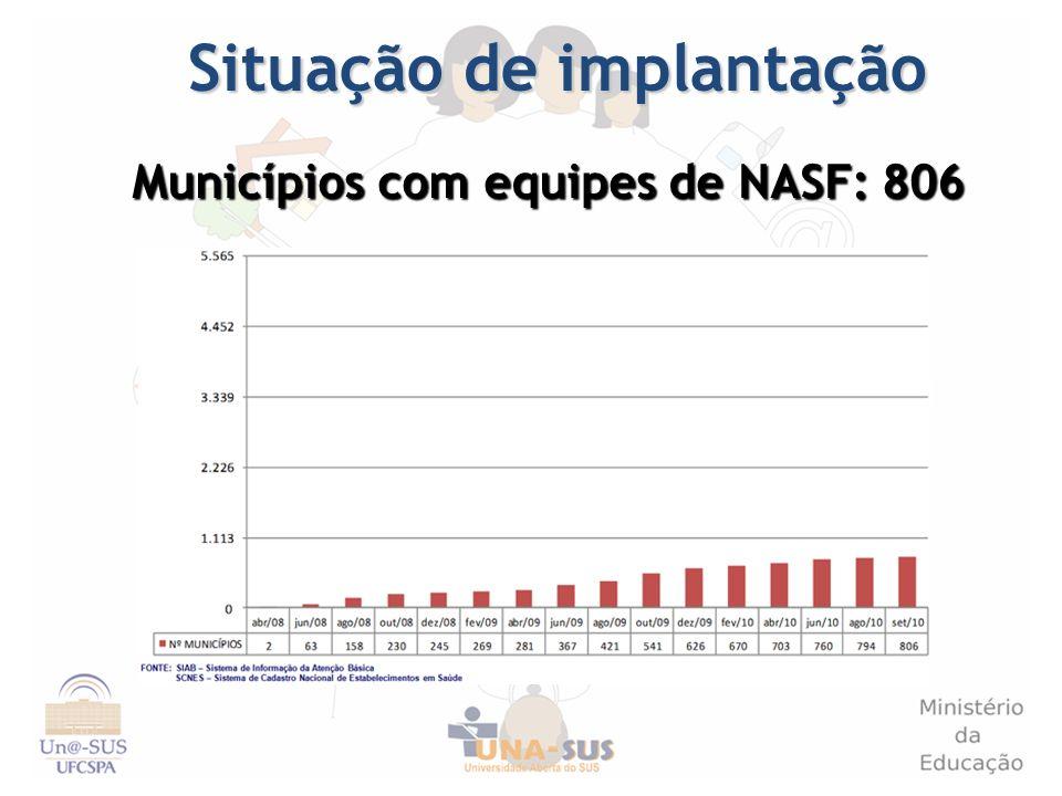 Situação de implantação Municípios com equipes de NASF: 806