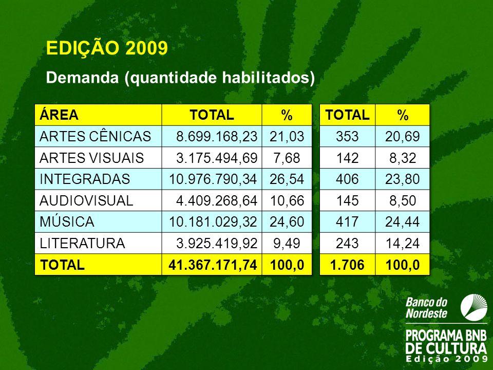 EDIÇÃO 2009 Demanda (quantidade habilitados)