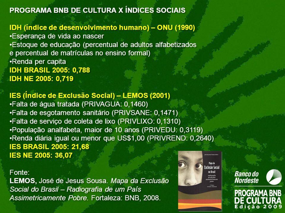 PROGRAMA BNB DE CULTURA X ÍNDICES SOCIAIS IDH (índice de desenvolvimento humano) – ONU (1990) Esperança de vida ao nascer Estoque de educação (percent