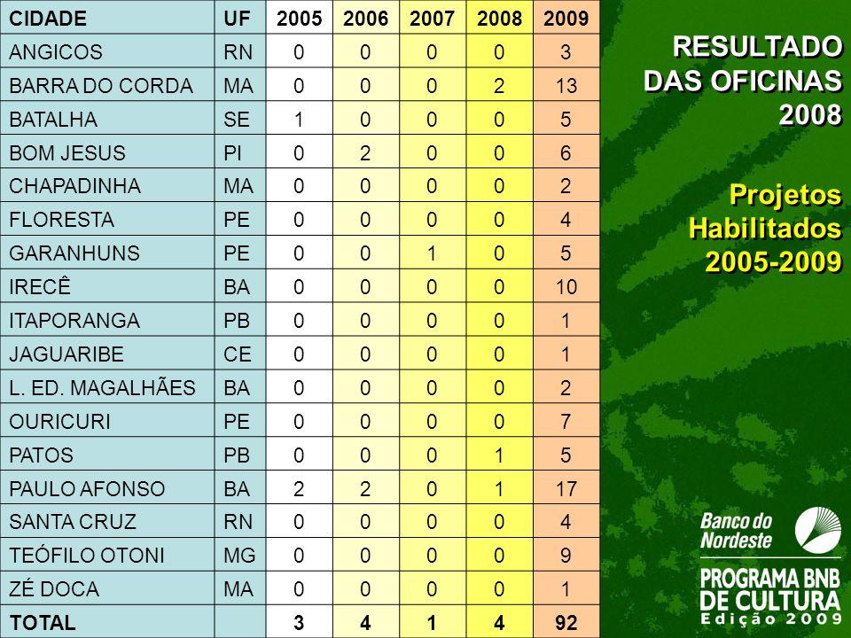 RESULTADO DAS OFICINAS 2008 Projetos Habilitados 2005-2009 RESULTADO DAS OFICINAS 2008 Projetos Habilitados 2005-2009 CIDADEUF20052006200720082009 ANG