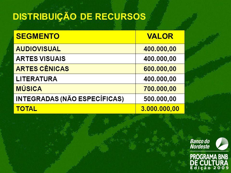 SEGMENTOVALOR AUDIOVISUAL400.000,00 ARTES VISUAIS400.000,00 ARTES CÊNICAS600.000,00 LITERATURA400.000,00 MÚSICA700.000,00 INTEGRADAS (NÃO ESPECÍFICAS)