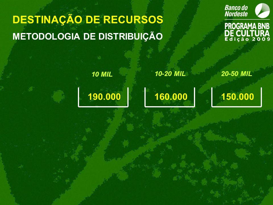 190.000160.000150.000 METODOLOGIA DE DISTRIBUIÇÃO DESTINAÇÃO DE RECURSOS 10 MIL 10-20 MIL20-50 MIL