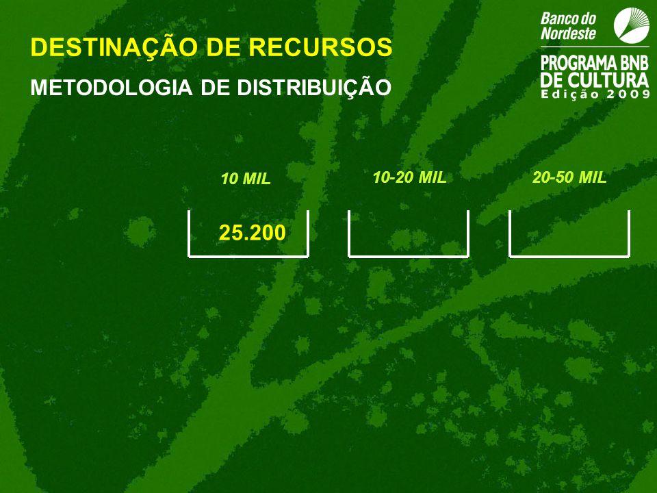 25.200 METODOLOGIA DE DISTRIBUIÇÃO DESTINAÇÃO DE RECURSOS 10 MIL 10-20 MIL20-50 MIL