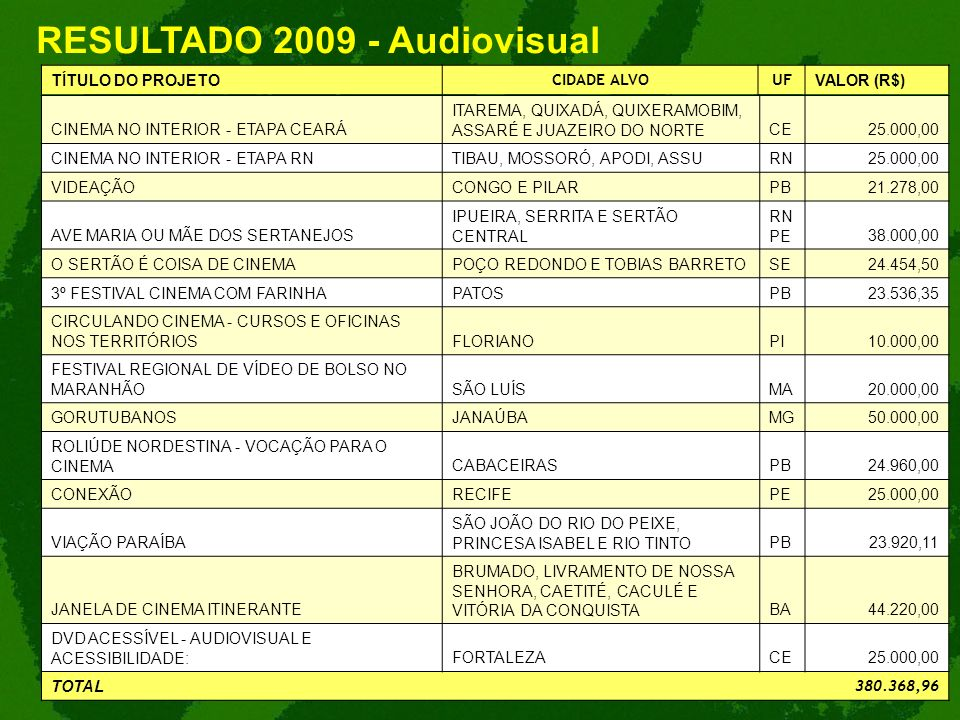 RESULTADO 2009 - Audiovisual CINEMA NO INTERIOR - ETAPA CEARÁ ITAREMA, QUIXADÁ, QUIXERAMOBIM, ASSARÉ E JUAZEIRO DO NORTECE25.000,00 CINEMA NO INTERIOR