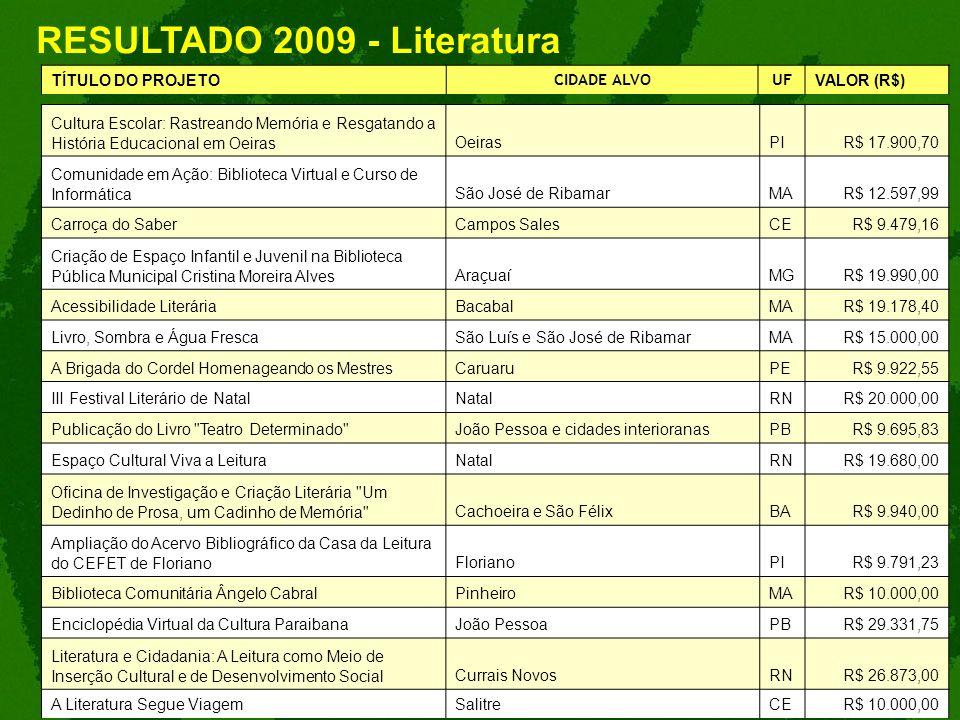 RESULTADO 2009 - Literatura TÍTULO DO PROJETO CIDADE ALVOUF VALOR (R$) Cultura Escolar: Rastreando Memória e Resgatando a História Educacional em Oeir