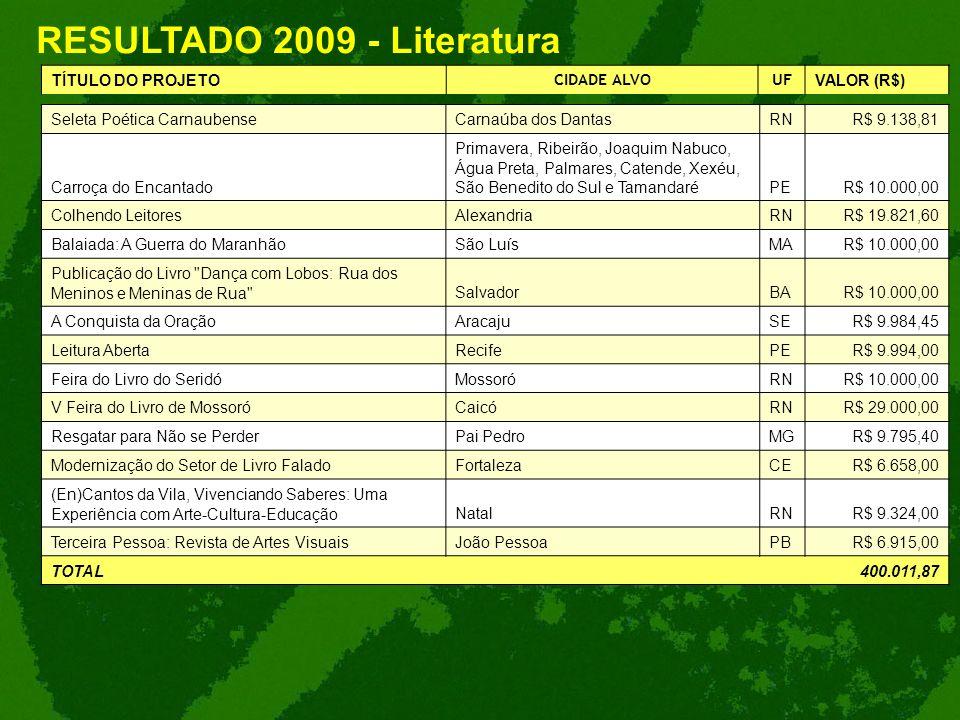 RESULTADO 2009 - Literatura TÍTULO DO PROJETO CIDADE ALVOUF VALOR (R$) Seleta Poética CarnaubenseCarnaúba dos DantasRNR$ 9.138,81 Carroça do Encantado